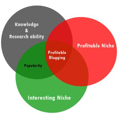 Profitable Blogging Chart