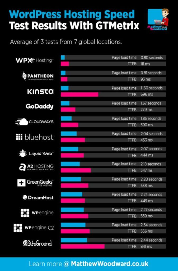 Finding The Fastest WordPress Host 1